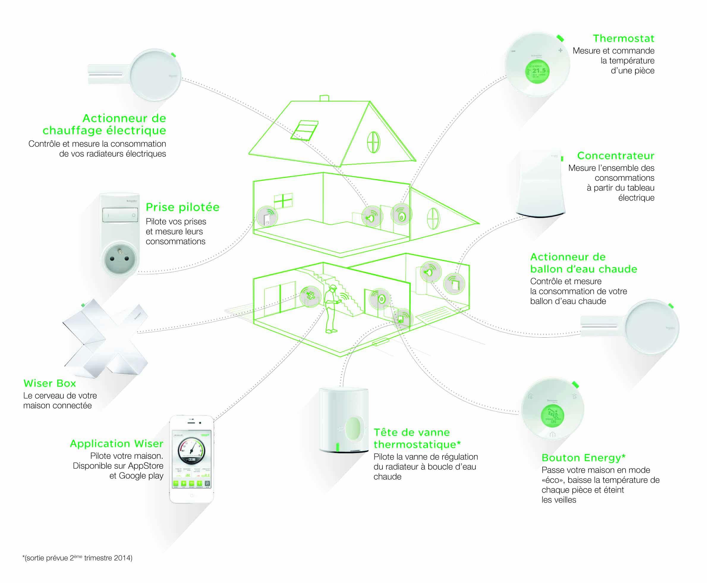 Radiateur Soufflant Consommation à wiser, gérez l'énergie de votre maison avec la box de schneider